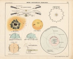 Ábrák a mennyiségi földrajzhoz, színes nyomat 1913, térképészet, atlasz, térkép, Kogutowicz Manó