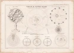 Naprendszer térkép 1860, francia nyelvű, atlasz, eredeti, 33 x 45 cm, Dussieux, csillagászat, bolygó