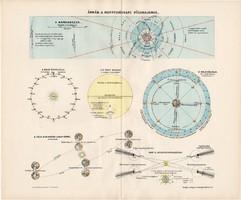 Ábrák a mennyiségi földrajzhoz, színes nyomat 1907, térképészet, atlasz, térkép, Kogutowicz Manó